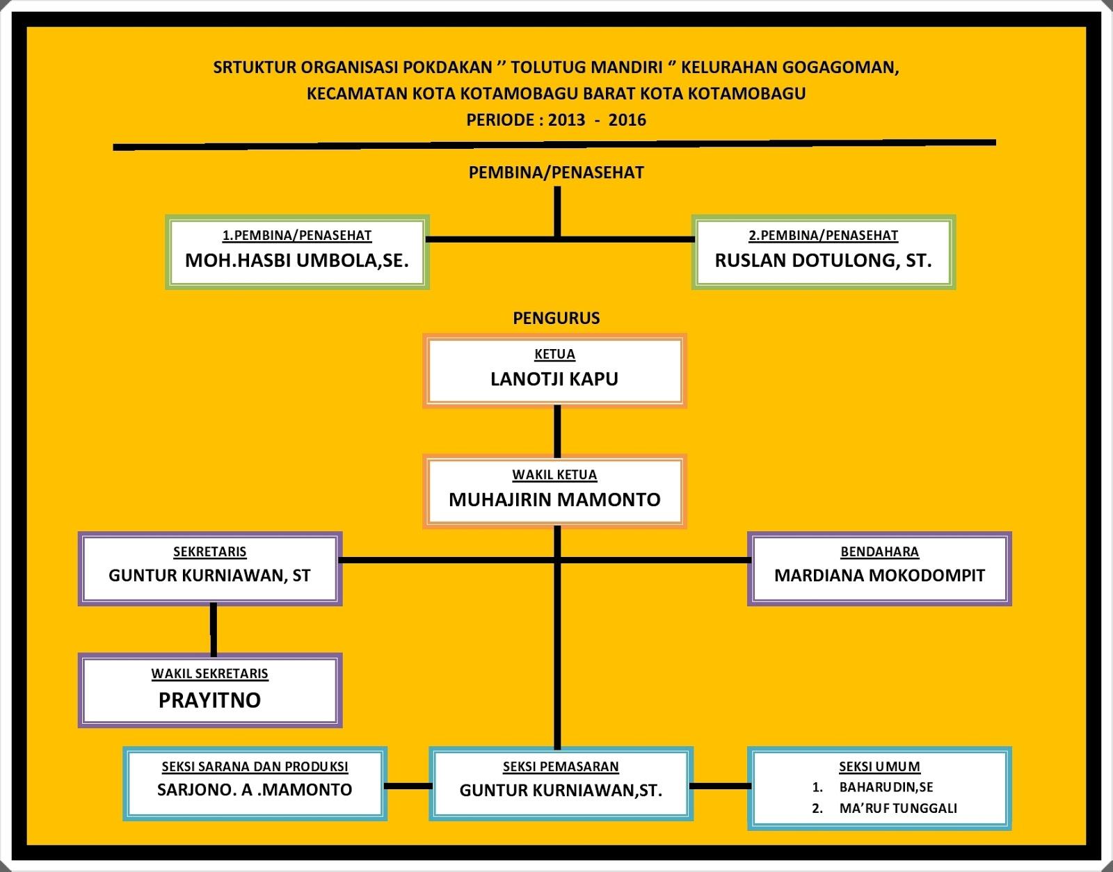 struktur organisasi perikanan pokdakan tolutug mandiri kelurahan gogagoman kota kotamobagu