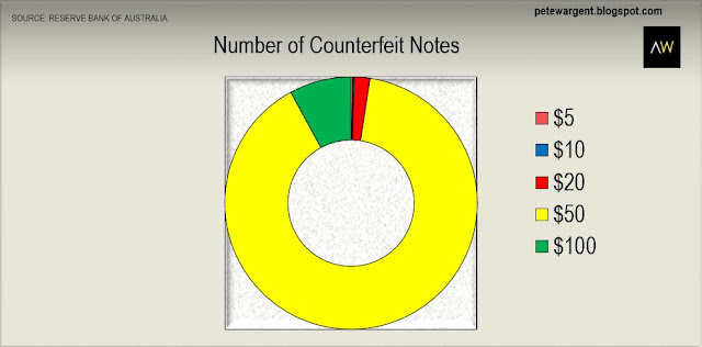 Number of counterfeit notes