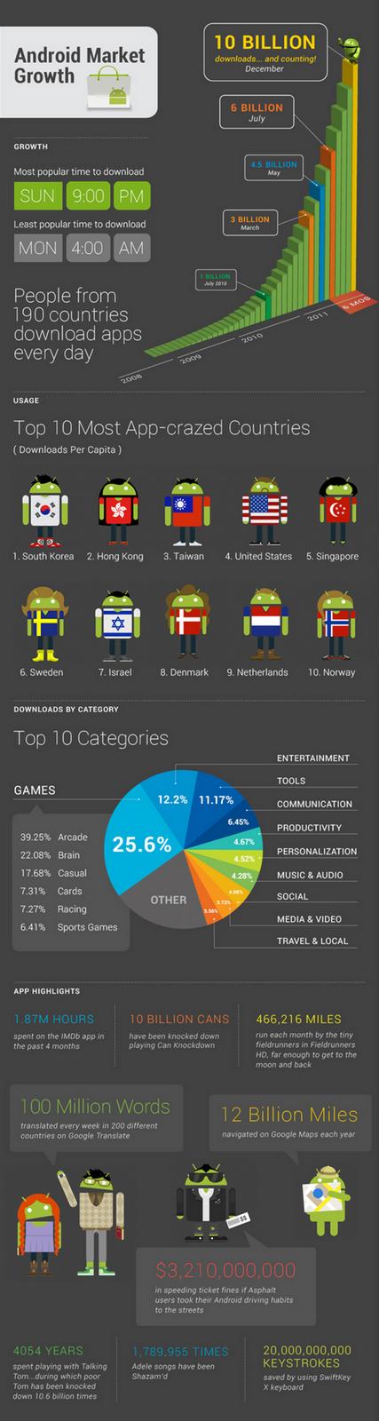 Android_Market_infographic Games são maioria nos downloads para Android