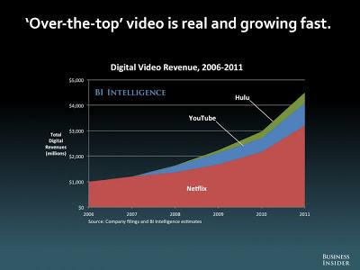 オンライン映像配信サイト 売上高 Youtube ネットフリックス Hulu