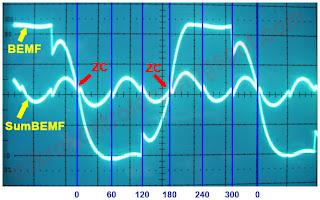 Punkty przejścia przez zero (ZC) na przykładzie jednej fazy oraz zsumowanego BackEMF trzech faz silnika BLDC.