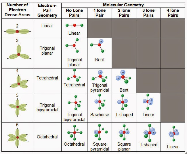 N2 Molecular Geometry Linear College. Science. Life...