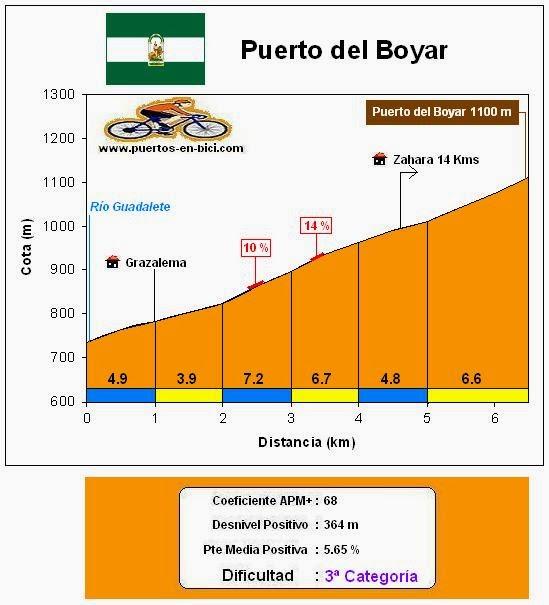 Altimetría Puerto del Boyar
