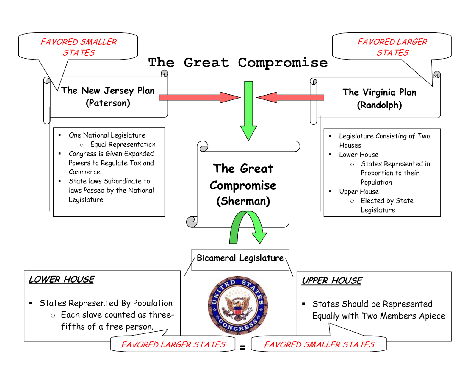 Mr Howes History Class November 2013 – Constitutional Convention Worksheet