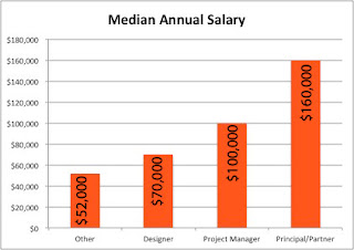 What To Expect For An Interior Design Salary Photo