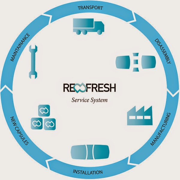 Душевая система Refresh