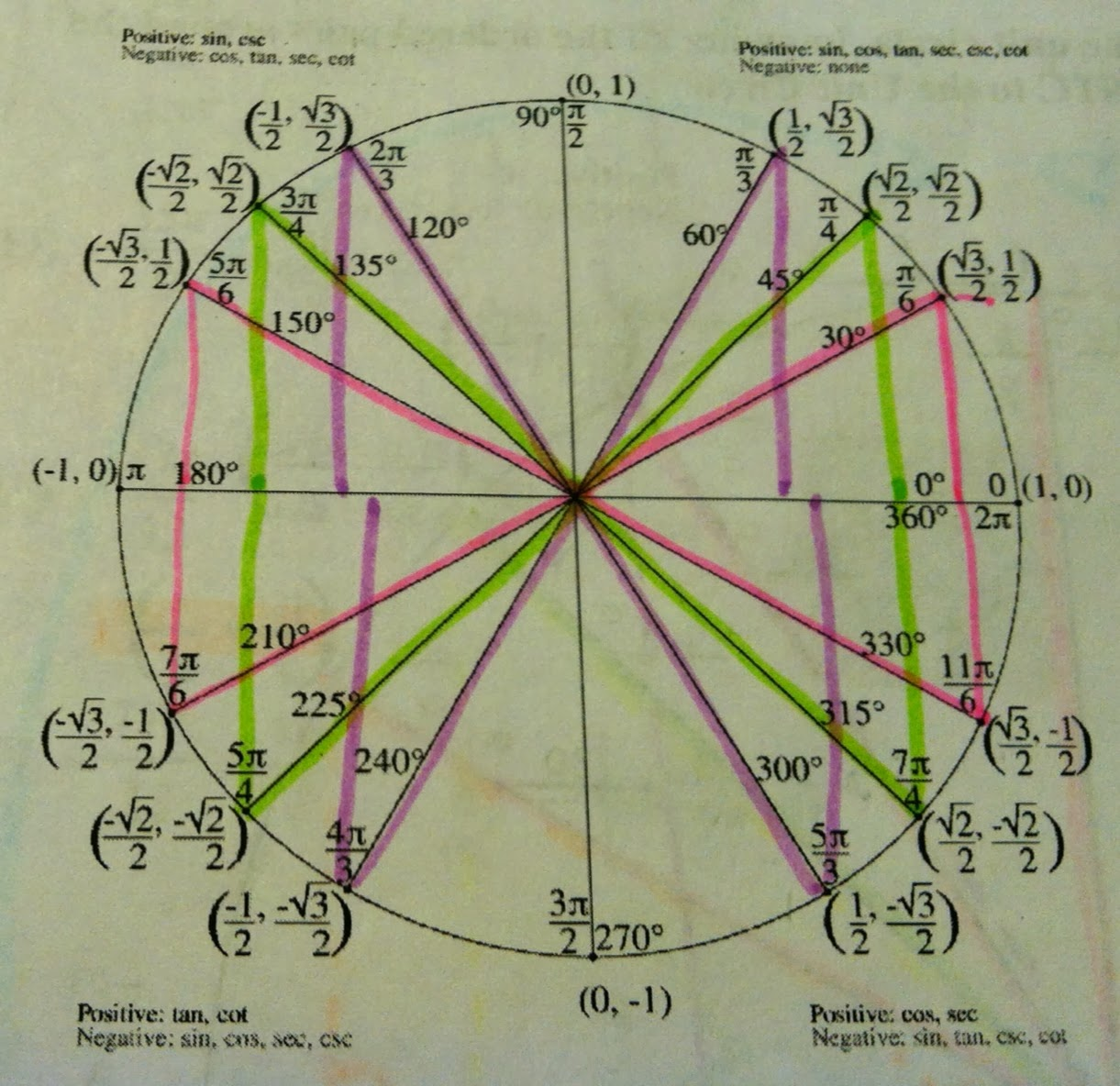 Blank Unit Circle Quadrant I This activity was able to help me derive ...