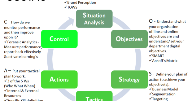how to write smart objectives 1 tips for writing smart objectives goals vs objectives good plans have goals and objectives setting goals and objectives correctly will help.