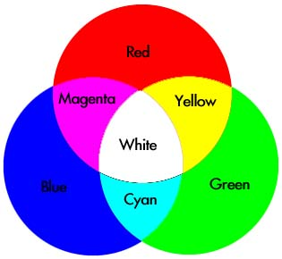 Colour theory warna campuran warna campuran ccuart Image collections