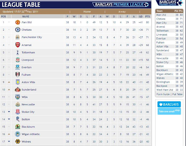 Wasiq1 39 s sports blog barclay 39 s premier league 2011 for 1 league table