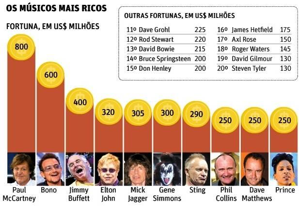 Músicos mais ricos do mundo