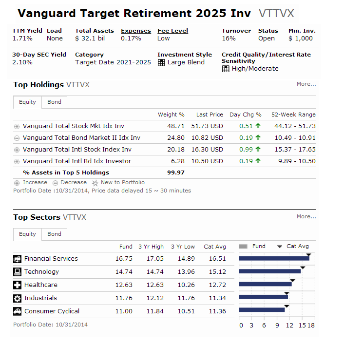 Vanguard Target Retirement 2025 Fund (VTTVX)