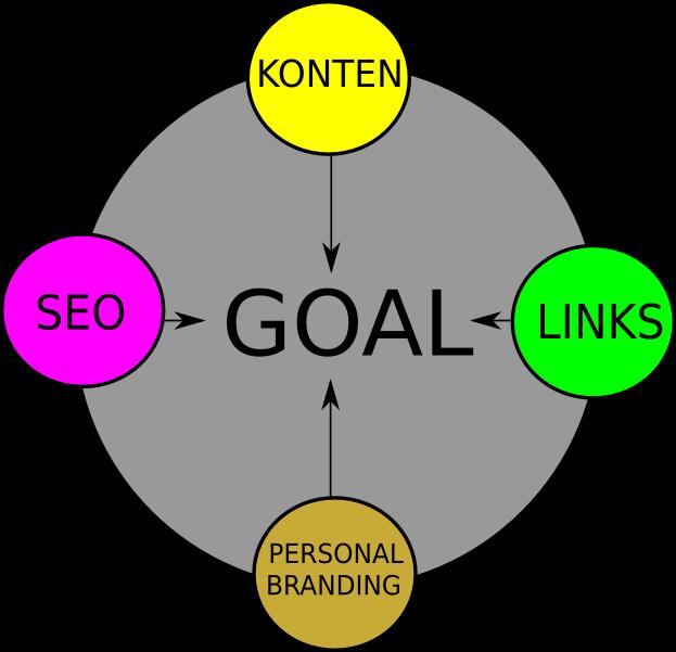 hubungan SEO, konten, links, dan personal branding