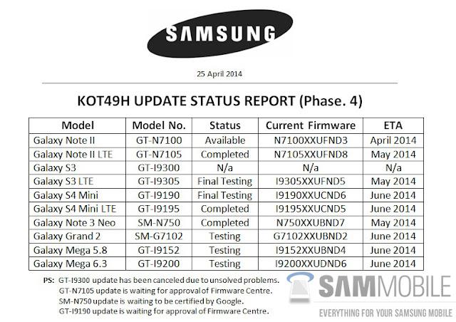 Samsung KitKat update list