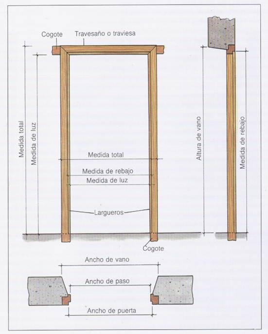 Bricolaje y carpinter a de madera tipos de puertas for Dintel de madera