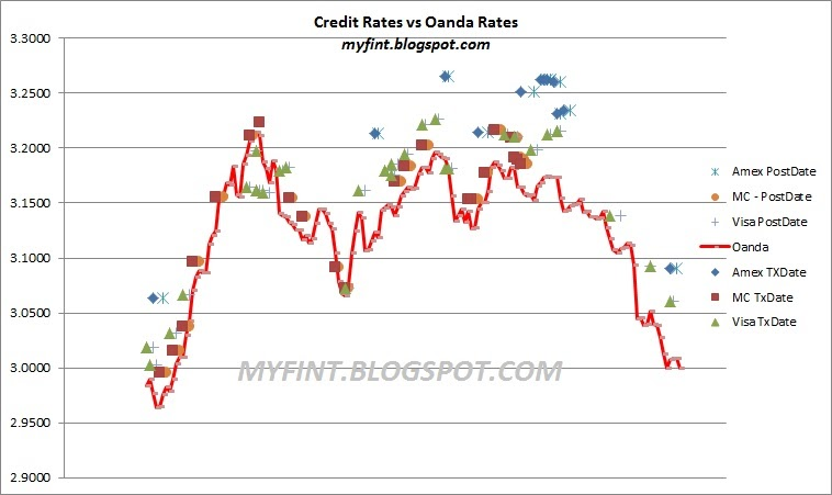 Visa credit card forex rates