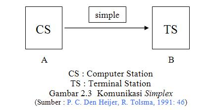 Computernetworking b 9th smkn1cmh 29 komunikasi data pada arah komunikasi secara simplek ini hanya satu sisi saja yang melakukan pengiriman dan sisi yang lain hanya melakukan penerimaan ccuart Images