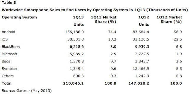 Android domina quase 75% do mercado mundial de smartphone no comeo de 2013