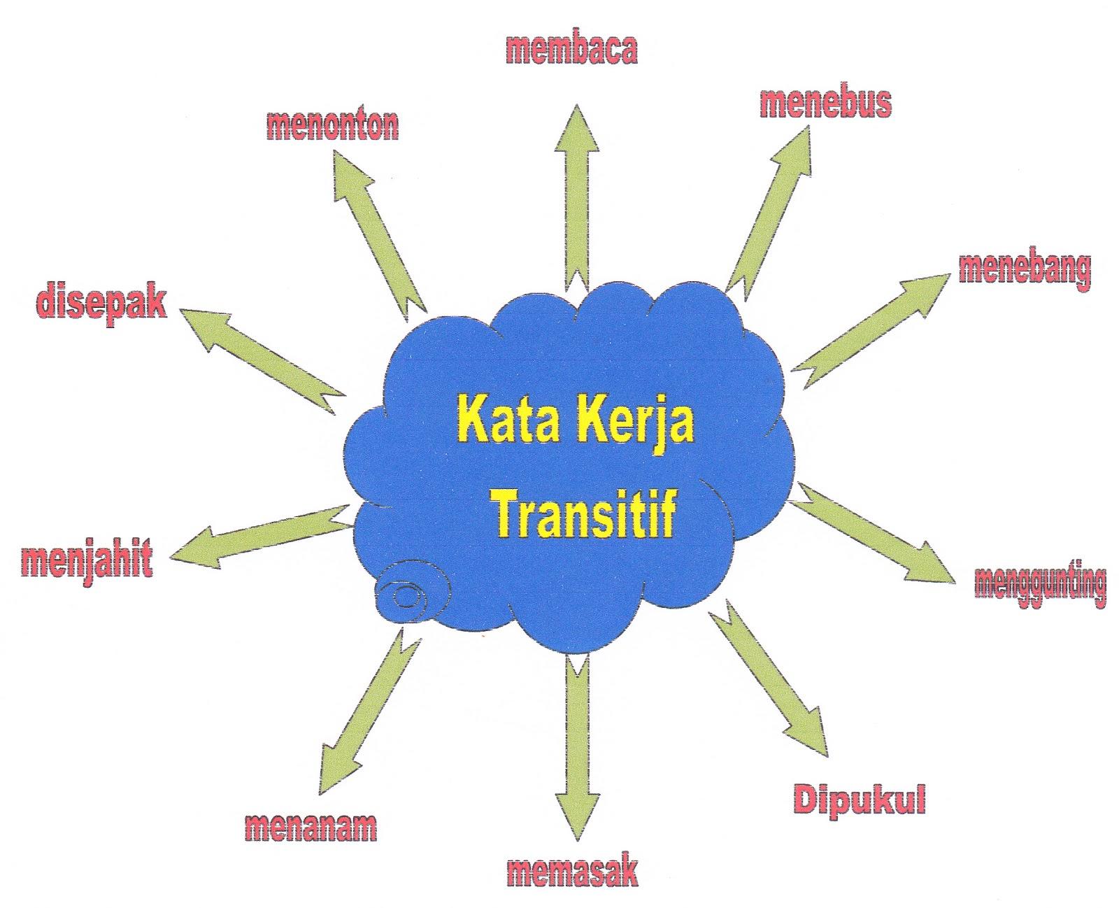 Suzana Abd Shukor D20112054808 Peta Minda Bagi Kata Kerja Bahasa Melayu