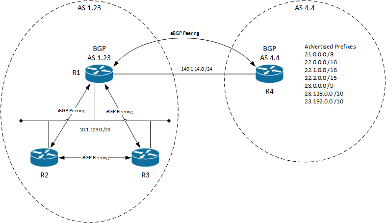 Ip routing and switching bgp route filtering using acl prefix bgp route filtering network diagram ccuart Image collections