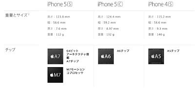 iPhone5Cと5Sのスペック比較