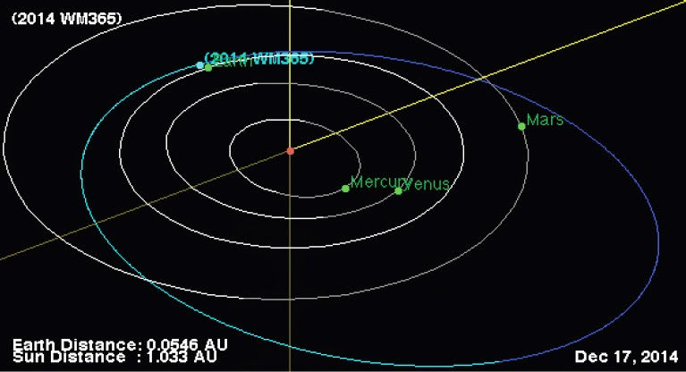 http://sciencythoughts.blogspot.co.uk/2014/12/asteroid-2014-wm365-passes-earth.html