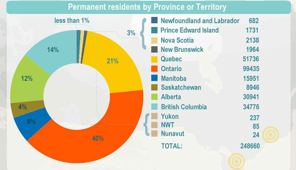 immigration and interprovincial migration within canada The largest net influx — nearly 4,300 people in the third quarter alone — was from quebec, which has long been the top source of interprovincial immigration to ontario.