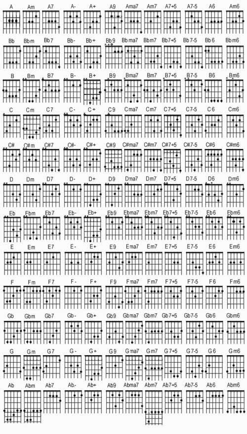 F#m7b5 Guitar Chord Chord Guitar Image