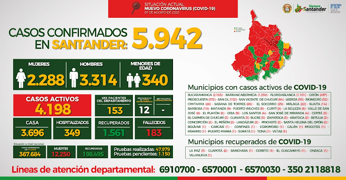 Covid-19: García Rovira tiene tres nuevos municipios Covid