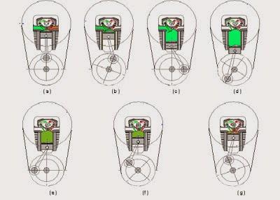 Prinsip Kerja Motor Bensin 4 Langkah