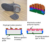 . future that have generators producing electricity to charge batteries, .
