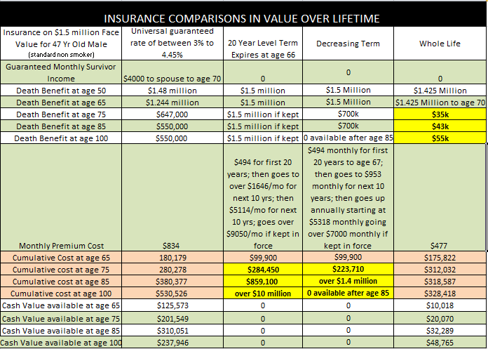 universal, term, decreasing term, whole life insurance comparison illustration