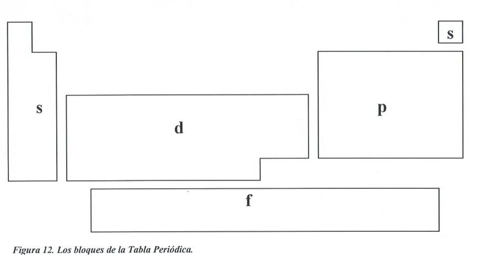 Quimica general ley periodica los metales de transicin forman el bloque d debido a que lo que los diferencia es el nmero de electrones en sus orbitales d externos urtaz Image collections