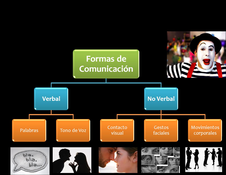 La Comunicación: Formas y Técnicas