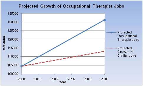 Occupational Therapy FaqS