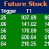Most Active  Future Stock  and Option for 15 April 2015