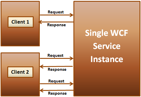 singleton wcf service