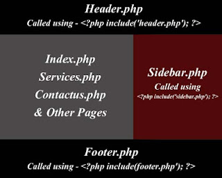 PHP Structure