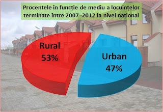Împărțirea pe medii a locuințelor terminate în perioada 2007 - 2012