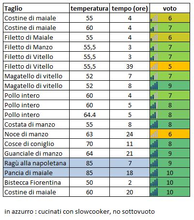 cucina sottovuoto e a bassa temperatura: settembre 2011 - Cucinare A Bassa Temperatura