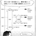 Arduino温泉卵機の製作2(詳細調査)