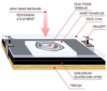 stempel dengan lem castol coba pada papan tatakan stempel dan lihat