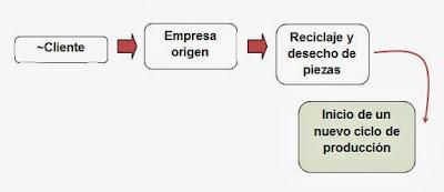 FLUJO DE LA CADENA DE SUMINISTROS PARA EL MODELO DE LOGÍSTICA INVERSA