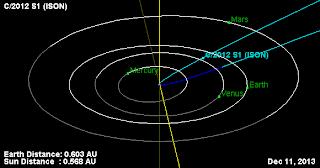 ISON y Panstarrs : los cometas que iluminarán el cielo en 2013  %C3%93rbita+Cometa+ISON