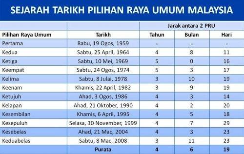 Pilihanraya Umum di Malaysia ke 13 Bulan Disember 2012