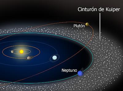 Localización del cinturón de Kuiper