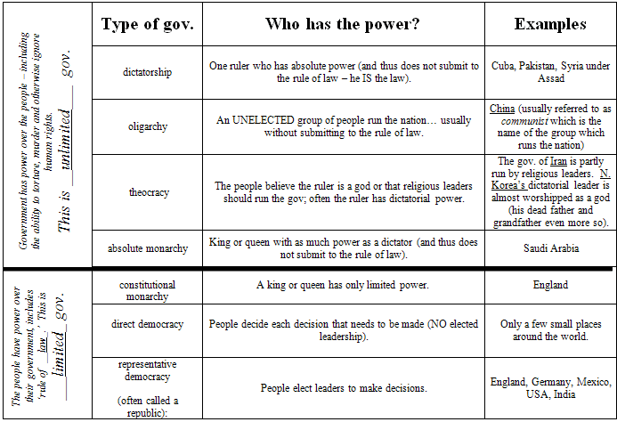 Different types of government worksheet