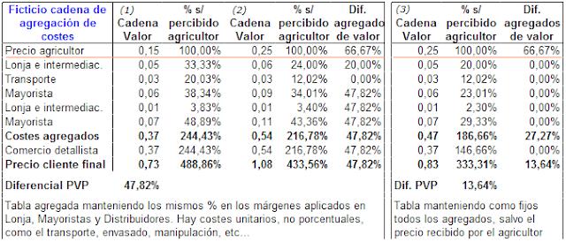 costes de la cadena de valor, cadena alimentaria