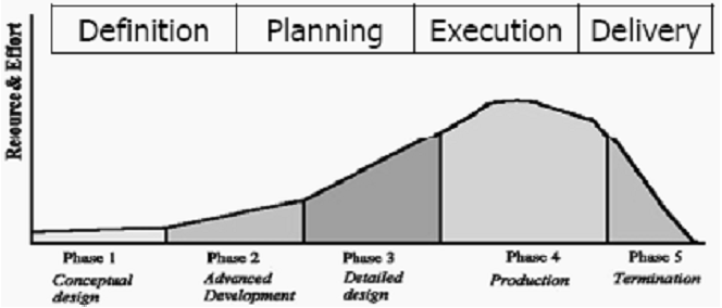Siklus hidup sebuah proyek