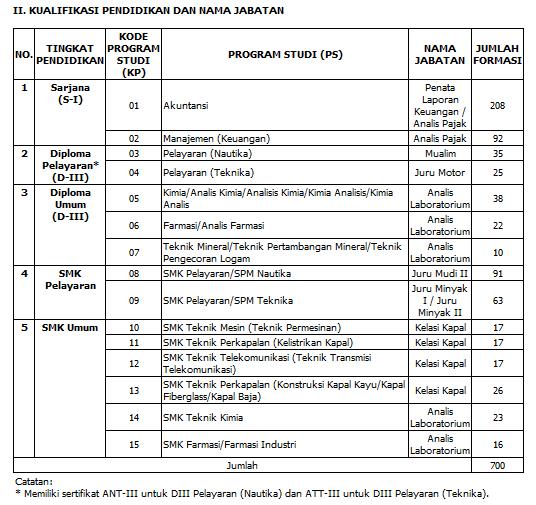 Penerimaan Cpns Kementerian Keuangan Depkeu Download Lengkap
